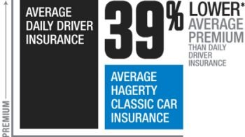 hagerty savings graphic